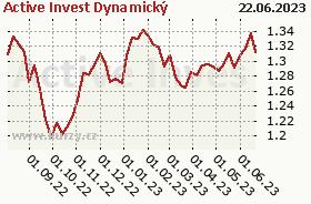 Graf kurzu (ČOJ/PL) Active Invest Dynamický