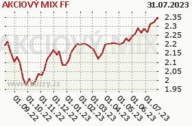 Graf kurzu (ČOJ/PL) AKCIOVÝ MIX FF