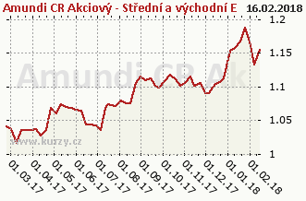 Graf majetku (ČOJ/PL) Amundi CR Akcie Střed východ Evropa