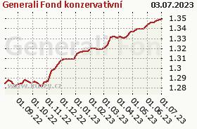 Graf kurzu (ČOJ/PL) Generali Fond konzervativní
