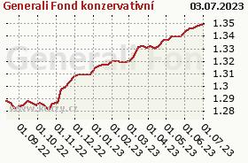 Graf majetku (ČOJ/PL) Generali Fond konzervativní