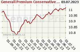 Graf majetku (ČOJ/PL) Generali Premium Conservative Fund (EUR)