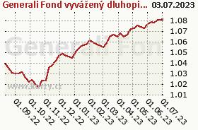 Graf majetku (ČOJ/PL) Generali Fond vyvážený dluhopisový
