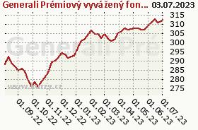 Graf kurzu (ČOJ/PL) Generali Prémiový vyvážený fond