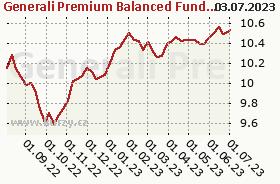 Graf kurzu (ČOJ/PL) Generali Premium Balanced Fund (EUR)