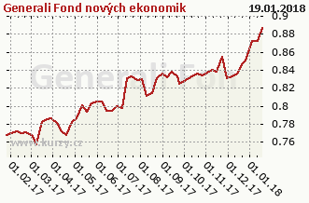 Graf majetku (ČOJ/PL) Generali Fond nových ekonomik