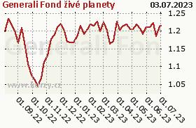 Graf majetku (ČOJ/PL) Generali Fond živé planety
