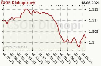 Graf čistých týd. prodejů ČSOB Dluhopisový