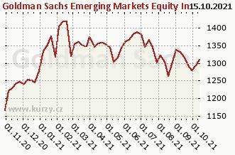 Graf odkupu a prodeje NN (L) Emerging Markets HD X (CZK)