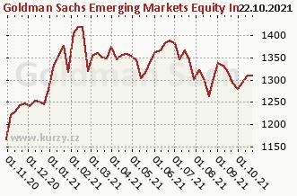 Graf čistých týd. prodejů NN (L) Emerging Markets HD X (CZK)
