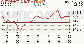 AUTOMATIC DATA PROCS ADP