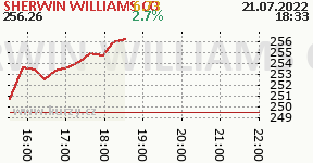 SHERWIN WILLIAMS CO SHW