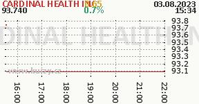 CARDINAL HEALTH INC CAH