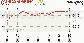 OMNICOM GP INC OMC