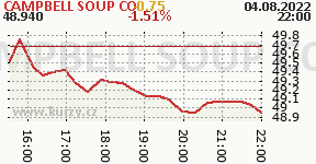 CAMPBELL SOUP CO CPB