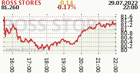 ROSS STORES ROST