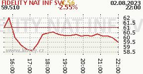 FIDELITY NAT INF SVC FIS