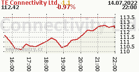 TE Connectivity Ltd. TEL