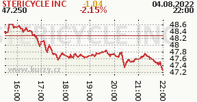 STERICYCLE INC SRCL