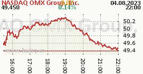 NASDAQ OMX Group, Inc. NDAQ