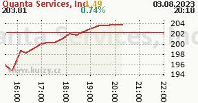 Quanta Services, Inc. PWR