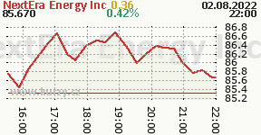 NextEra Energy Inc NEE