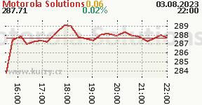 Motorola Solutions MSI