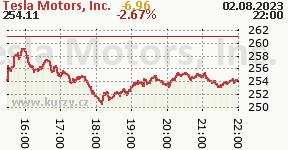 Tesla Motors, Inc. TSLA