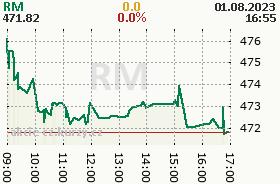 Graf vývoja indexu RM