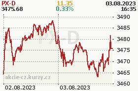 Graf vývoja indexu PX D