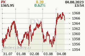 Graf vývoja indexu PX