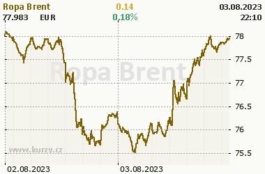 Ropa Brent - Energie - grafy a online kurzy