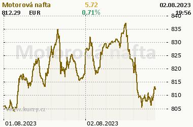 Motorová nafta - Energia - grafy a online kurzy