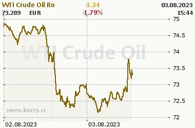 WTI Crude Oil - Energia - grafy a online kurzy