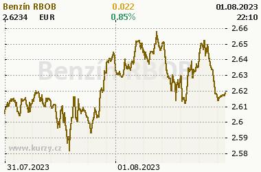 Gasoline RBOB - Energia - grafy a online kurzy