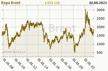 Vývoj cen ropy BRENT (barel) od 2007