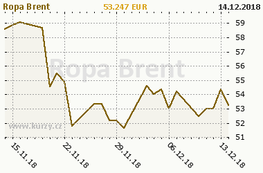 Graf Ropa Brent - Energie