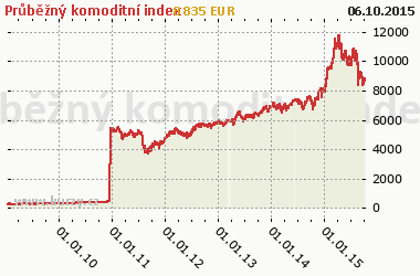 Graf Continuous Commodity Index - Indexy