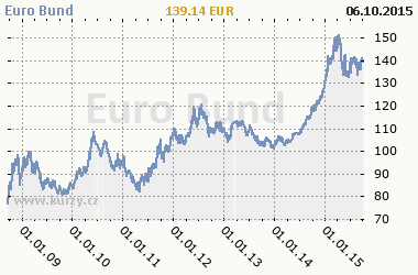 Graf Euro Bund - Bond/Interest Rate