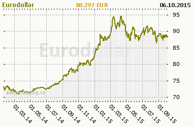 Graf Eurodollar - Bond/Interest Rate