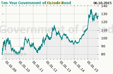 Graf Ten-Year Government of Canada Bond - Bond/Interest Rate