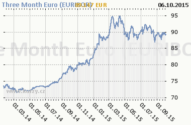 Graf Three Month Euro (EURIBOR) - Bond/Interest Rate