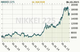 Graf NIKKEI 225 - Indexy