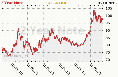 Graf 2 Year Note - Bond/Interest Rate