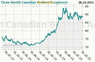 Graf Three Month Canadian Bankers Acceptance - Bond/Interest Rate