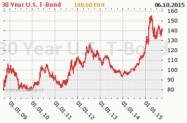 Graf 30 Year U.S. T-Bond - Bond/Interest Rate