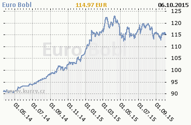 Graf Euro Bobl - Bond/Interest Rate