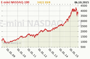 Graf E-mini NASDAQ-100 - Indexy