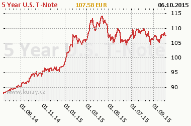 Graf 5 Year U.S. T-Note - Bond/Interest Rate