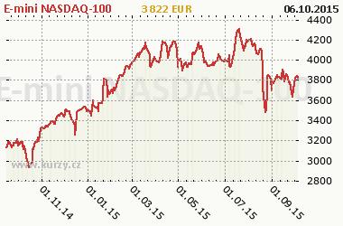 Graf E-mini NASDAQ-100 - Indexy